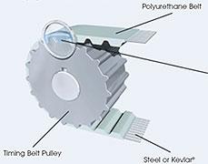 linear-drive-belt